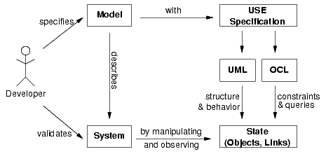 Overview of the USE approach